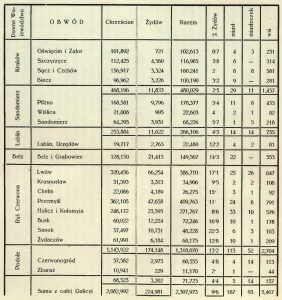 Balaban's 1773 population data for Galicia