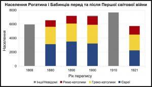 Дані перепису австрійських та польських статистичних служб